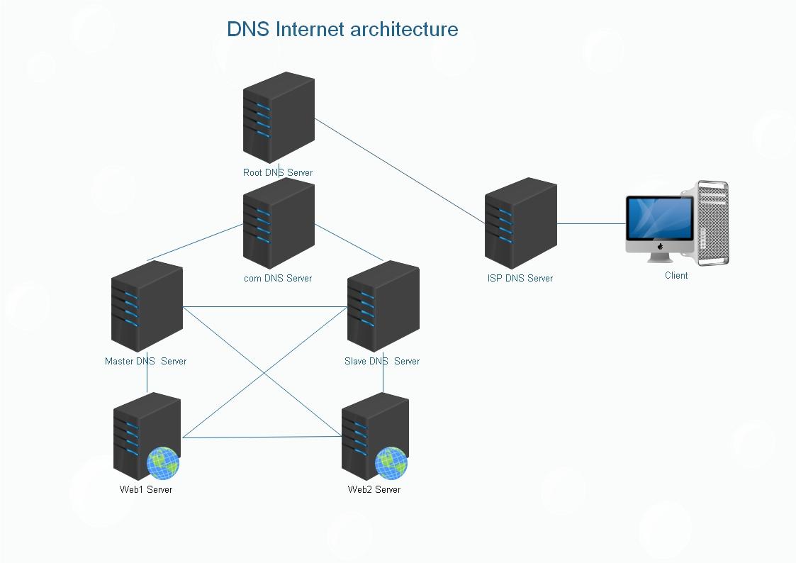 reinforce internet dns secur - HD1123×794